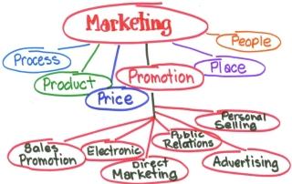 Marketing Advision