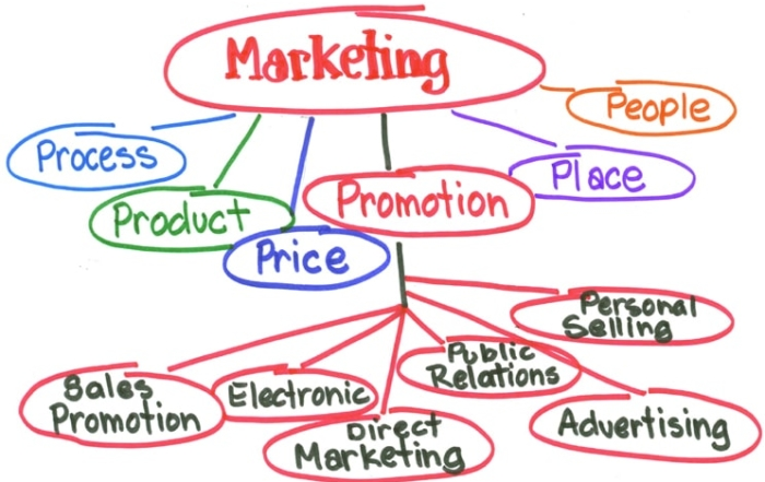 Marketing Advision